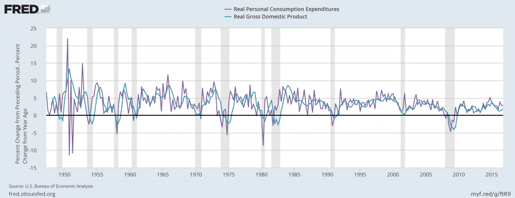 Graph showing Change in real GDP and change in personal consumption