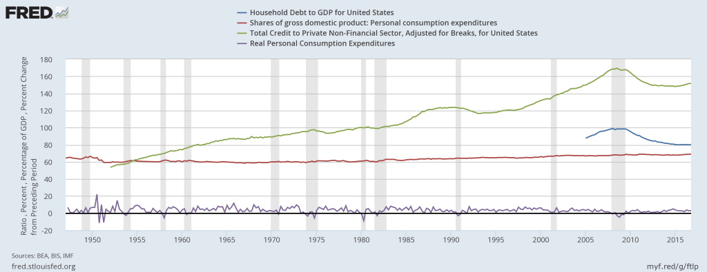 Graph showing four annual series: Household Debt as fraction of GDP, Personal Consumption Expenditure as share of GDP, Total credit advanced to private non-financial sector as a fraction of GDP, Percentage change in real personal consumption expenditures