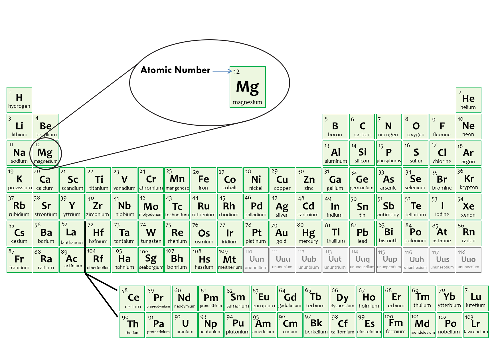 Element Atomic Mass Worksheet