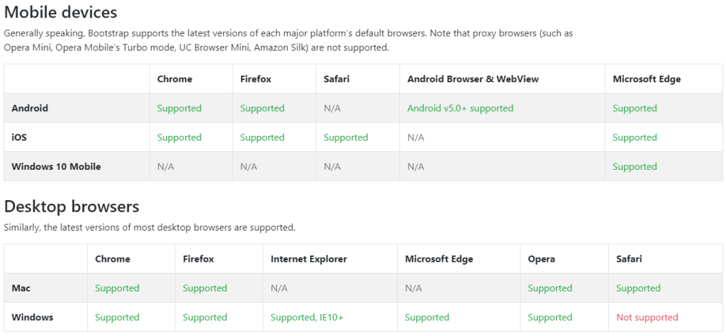 Browser Support added in Bootstrap for various mobile and desktop