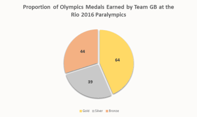 paralympic-2016-gold-pie-chart