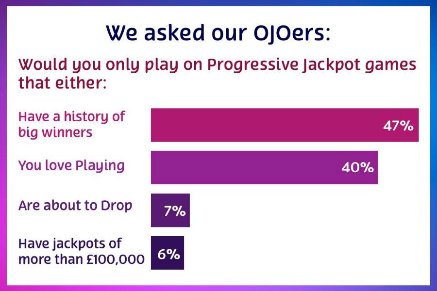 Jackpot poll OJO
