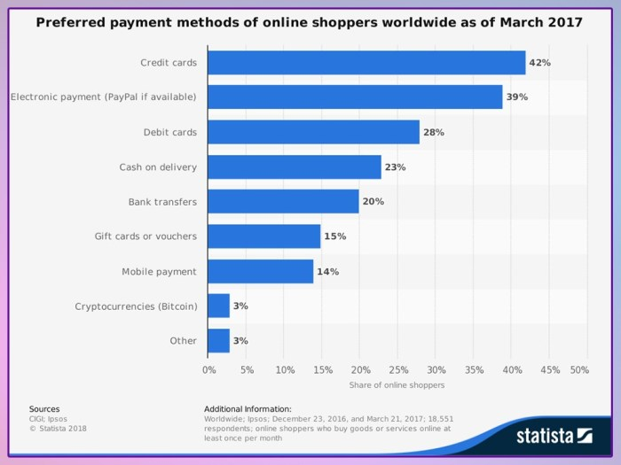 payment methods worldwide stats