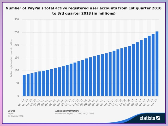PayPal stats