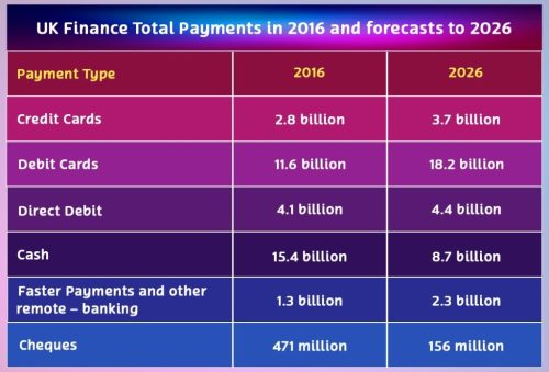uk payments stats