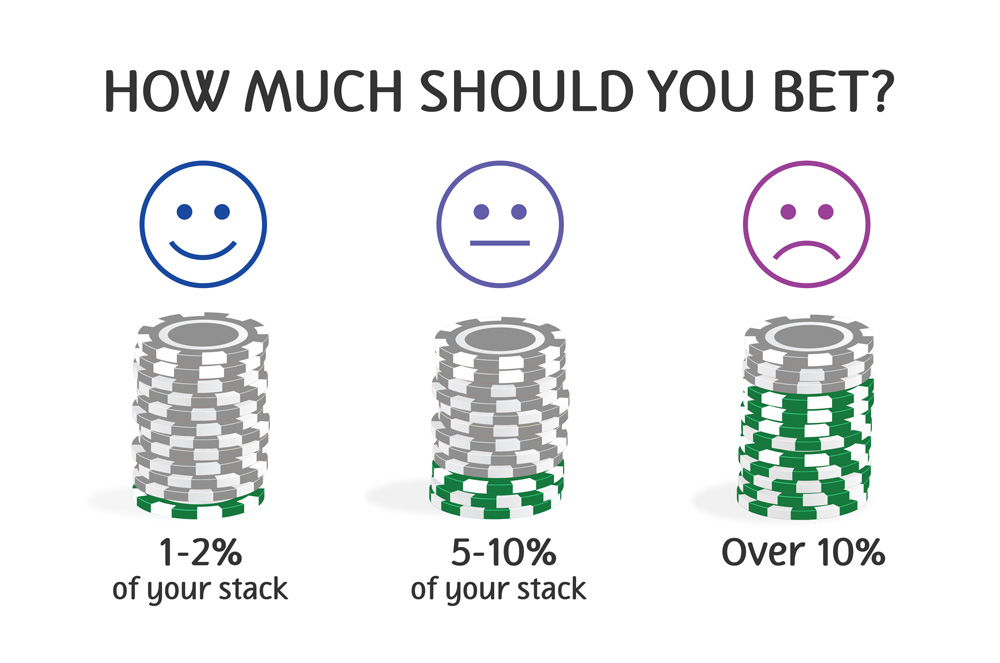 how to place your bet?