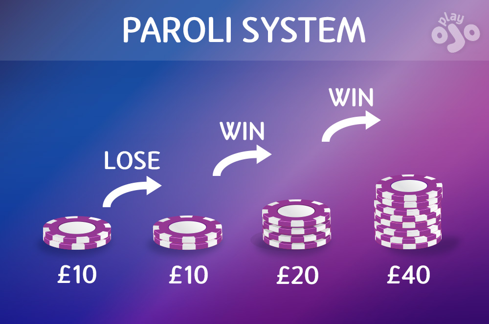 flow chart graphic PAROLI SYSTEM £10 - LOSE - £10 - WIN - £20 - WIN - £40 - COLLECT