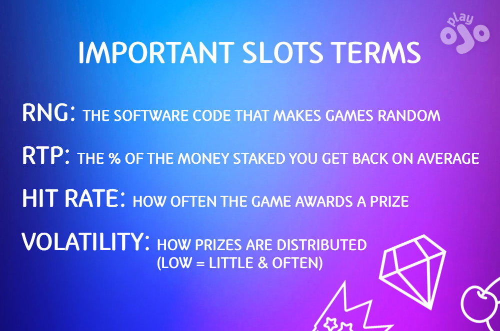 Important Slots Terms
