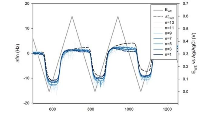 Battery electrodes EQCM study
