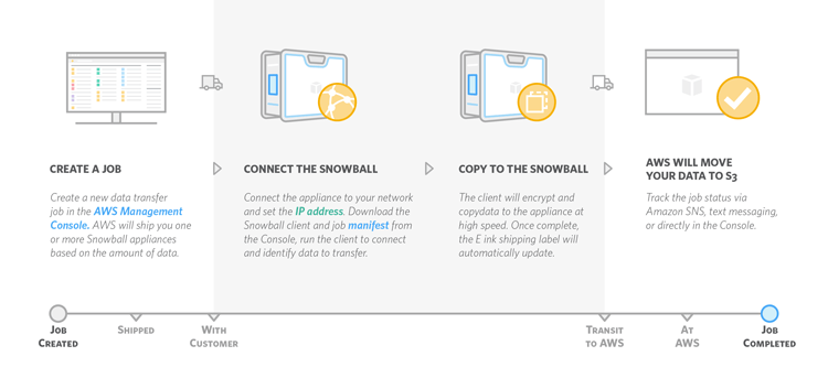 Snowball Timeline