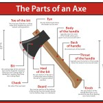 What are the Parts of an Axe?