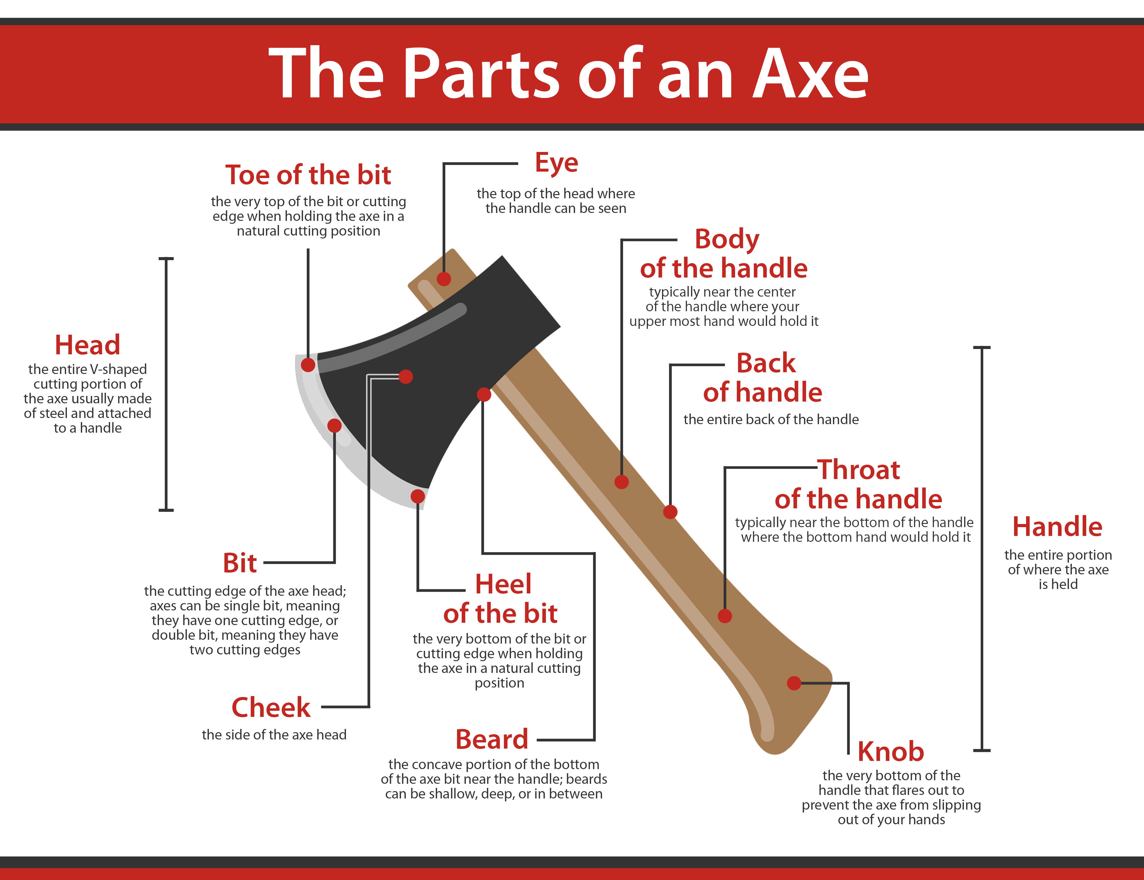 parts of an axe
