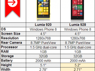 Nokia Lumia 920 vs Nokia Lumia 928, Lumia 920 vs Lumia 928, Lumia 920 v 928, Difference between Nokia Lumia 928 vs lumia 920, Difference lumia 920 v 928, Lumia 928 vs Lumia 920, Lumia 920 vs Lumia 928, Nokia Lumia 928 vs Lumia 920