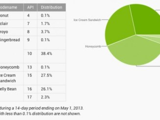 Android Chart, Android update graph, Android jelly bean graph, Android 4.1 graph, Android jelly bean stats, Android stats, Android jelly bean devices