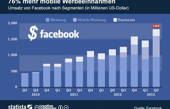 facebook sales, facebook revenue, facebok 2nd quarter results