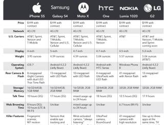 Which smartphone is Right For me