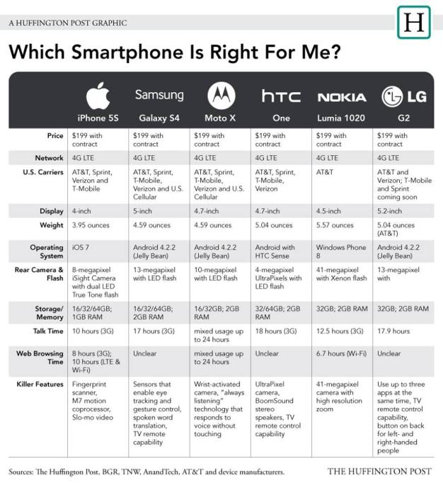 Which smartphone is Right For me?
