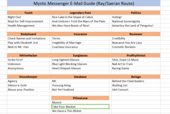 More Mystic Messenger Email Guide June 2020