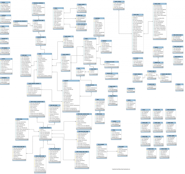 Ever enjoyed looking at a good database schema diagram?