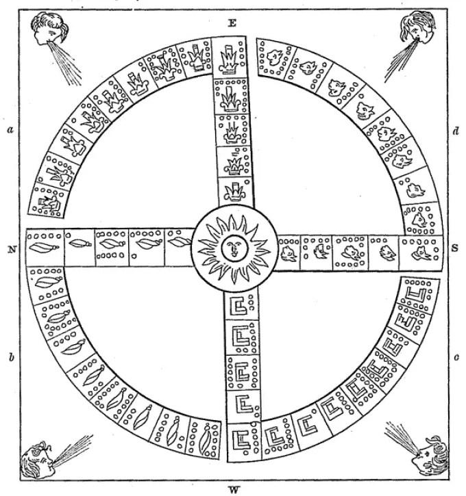 Rappresentazione azteca del ciclo delle quattro età, equivalente allo svastica indo-europeo e a simboli similari.