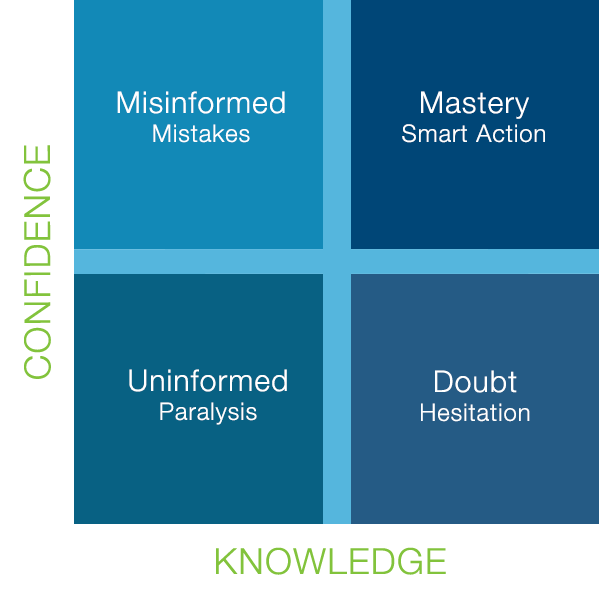 confidence based learning