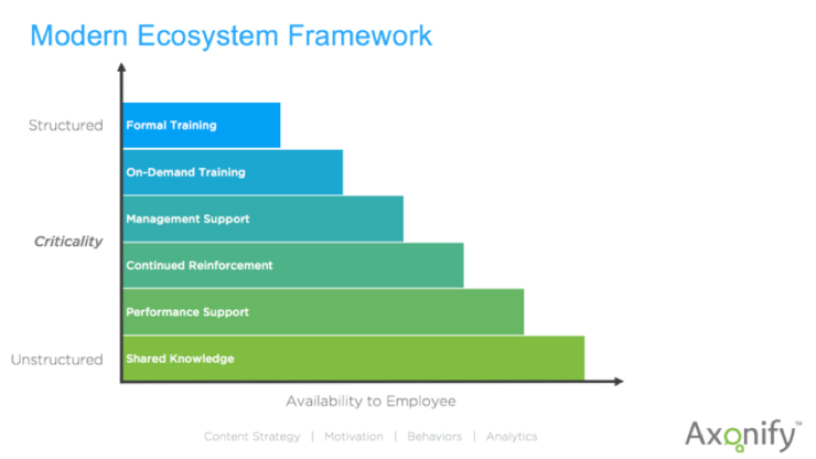 Modern Ecosystem Framework