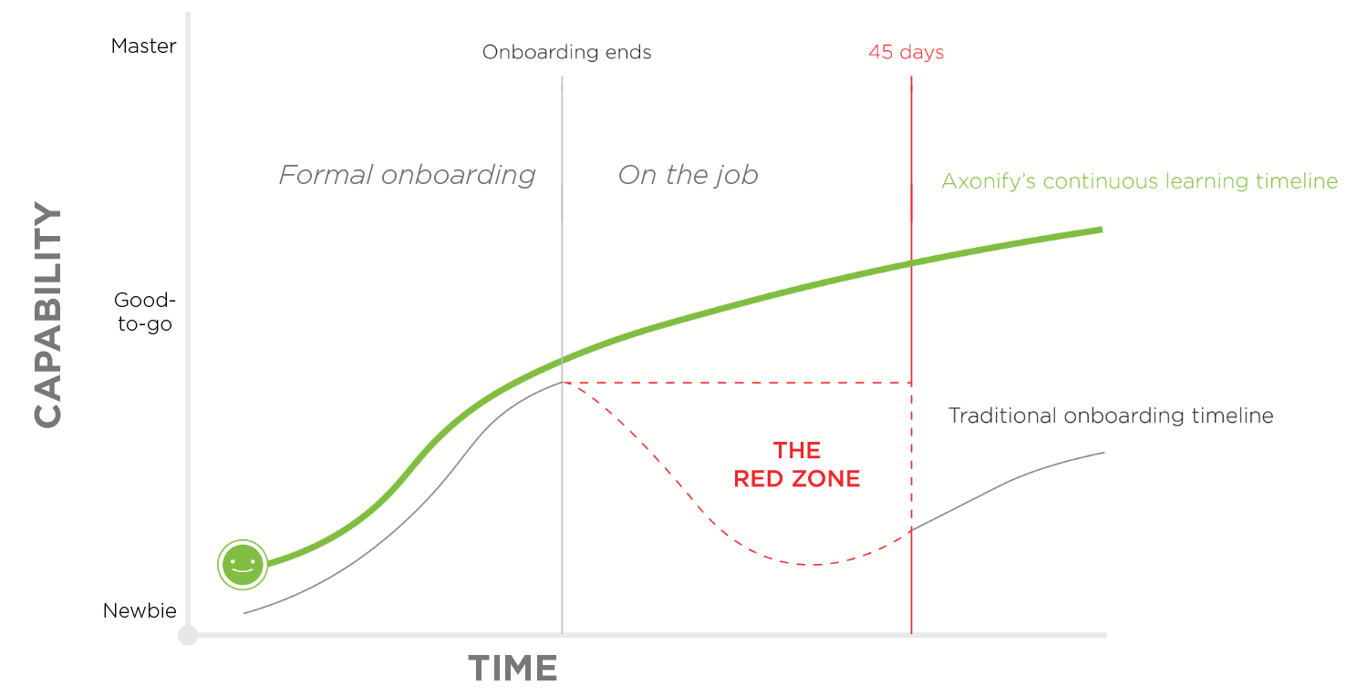 "The Axonified onboarding timeline eliminates ""The Red Zone"""
