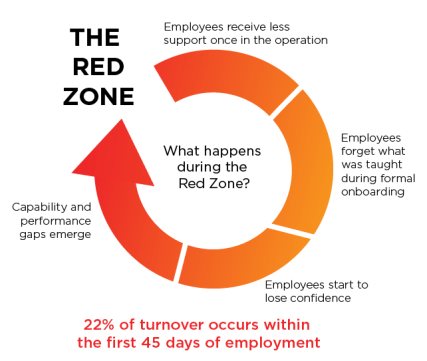 Diagram of the onboarding red zone