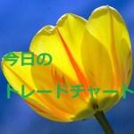 今日のトレードチャート GBPAUD 3/4
