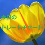 FX 今日のトレードチャート EURAUD 11/18