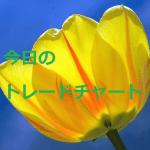 FX 今日のトレードチャートEURUSD 4/17