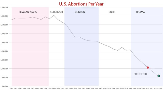 US Abortions per year