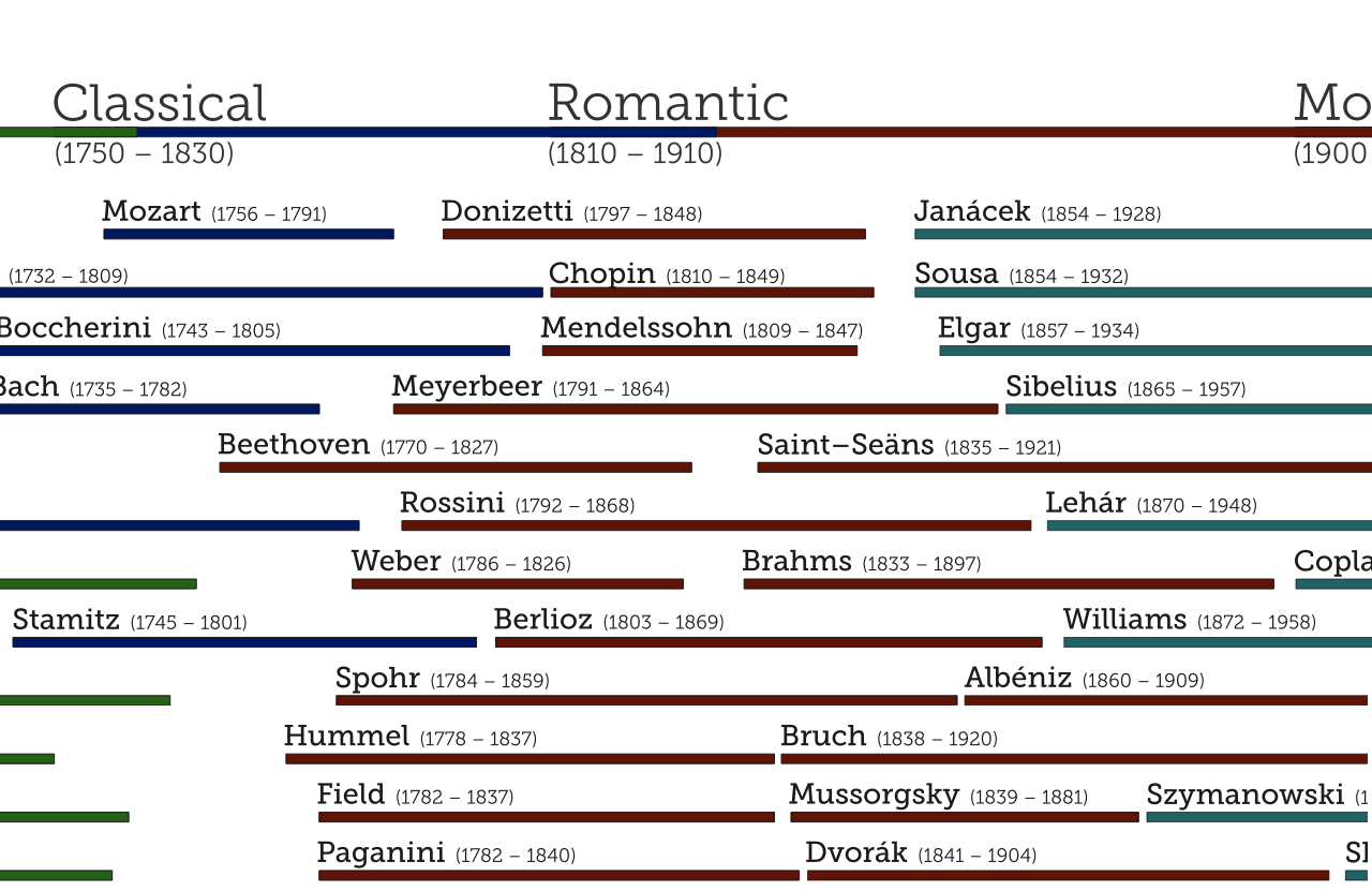 Composers Timeline 831