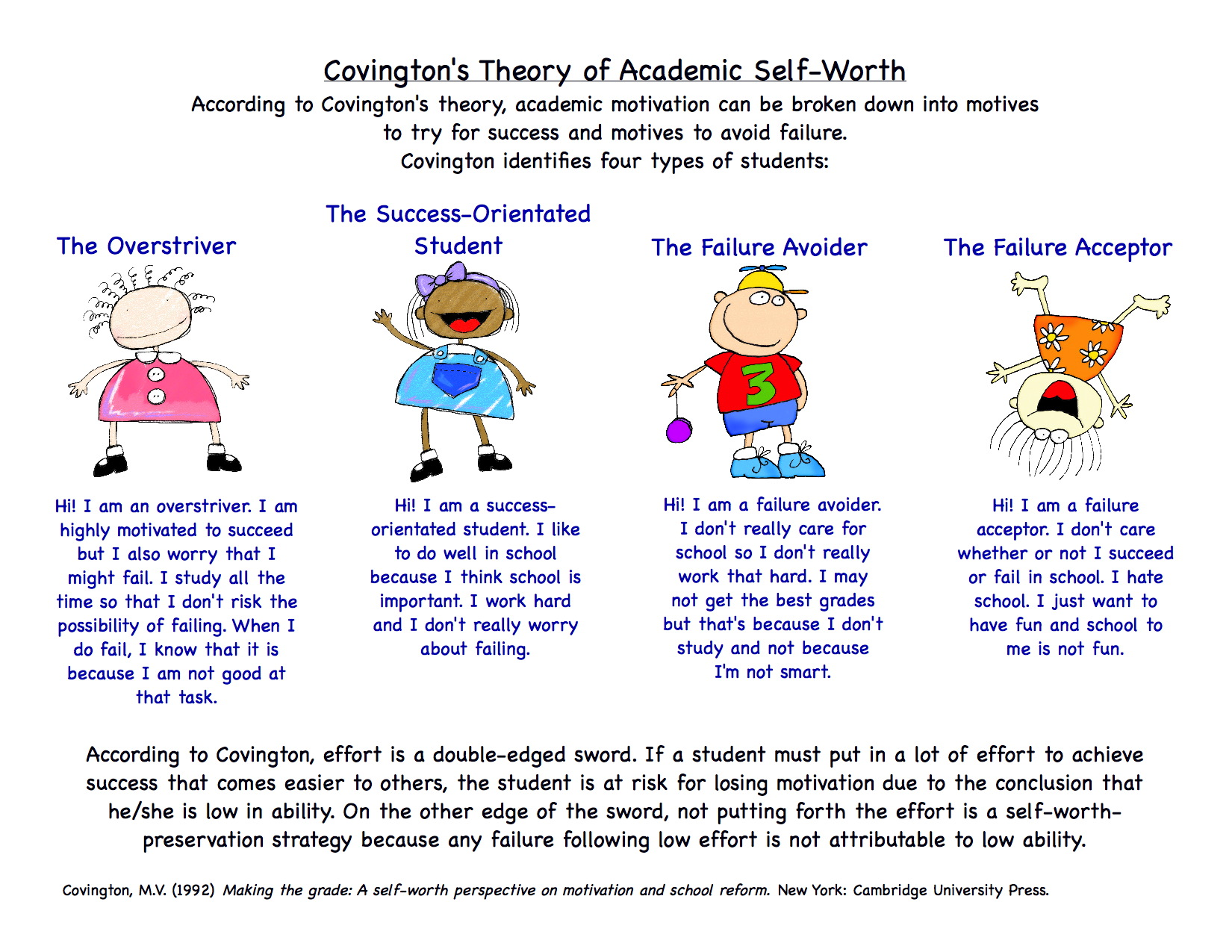 How Self Efficacy Self Worth And Anxiety Each Affects