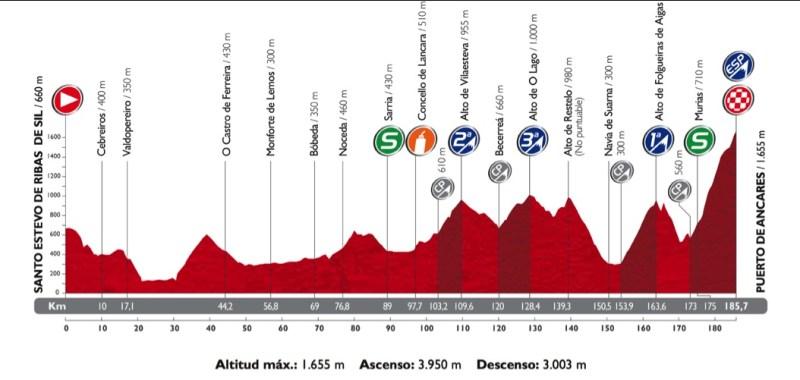 Vuelta 20. etap profili