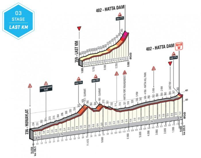 Dubai_Tour_2015_stage_3_profile_climb_2