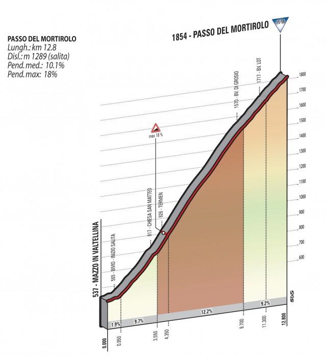 Giro2015_stage16_second_climb_passo_del_mortirolo_profile