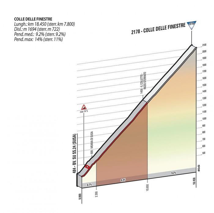 Giro2015_stage20_climb1_Colle_Delle_Finestre_profile