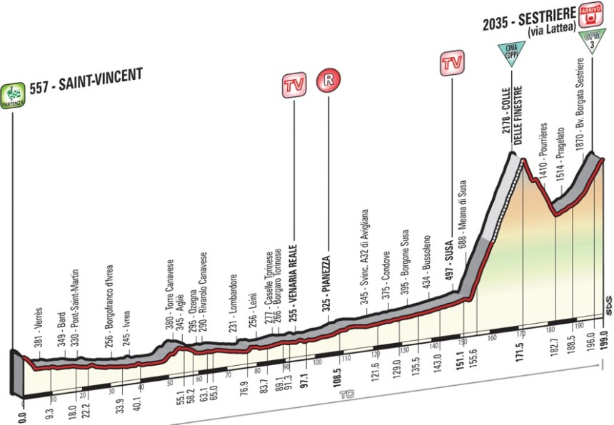 Giro2015_stage20_profile