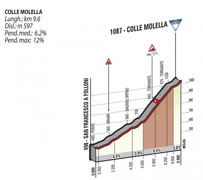 Giro2015_stage9_colle_moella_profile