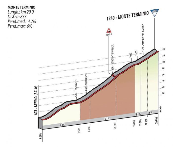 Giro2015_stage9_monte_termino_profile