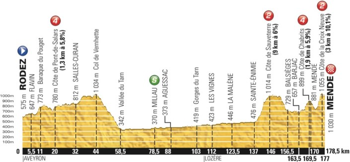 tdf2015_stage14_profile