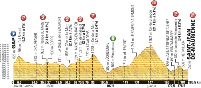 tdf2015_stage18_profile