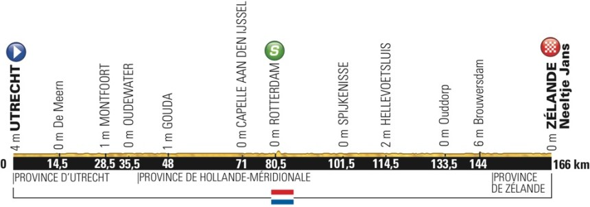tdf2015_stage2_profile