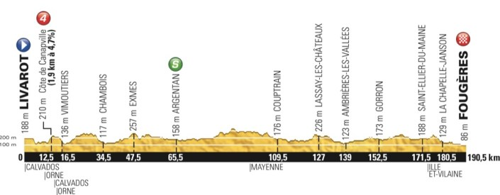 tdf2015_stage7_profile