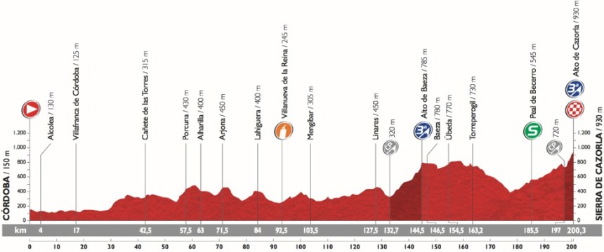 Vuelta2015_Stage6_profile