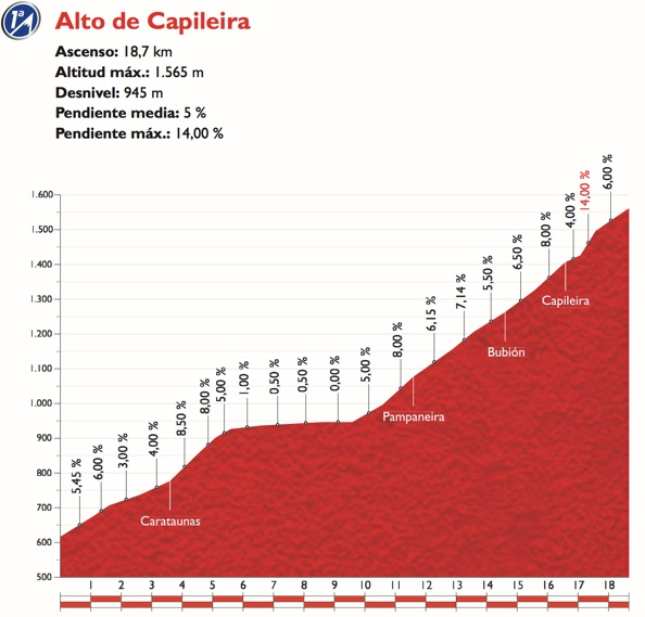 Vuelta2015_Stage7_finish_profile