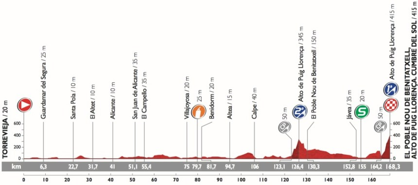 Vuelta2015_Stage9_profile