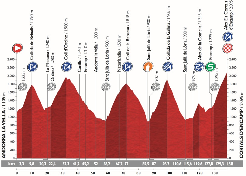 Vuelta2015_Stage11_profile