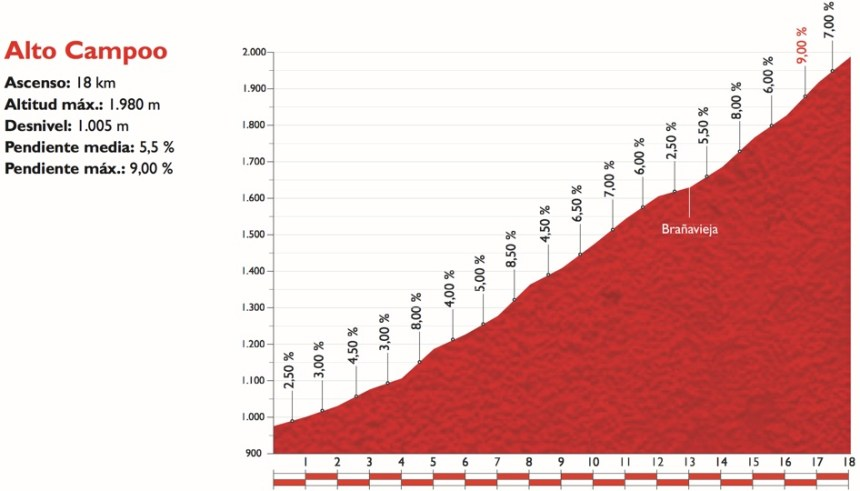 Vuelta2015_Stage14_finish_profile